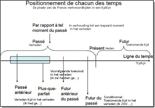 franse werkwoordtijden; werkwoordvervoegingen frans; les temps
